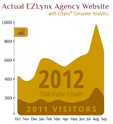 Actual EZLynx Agency Website Data