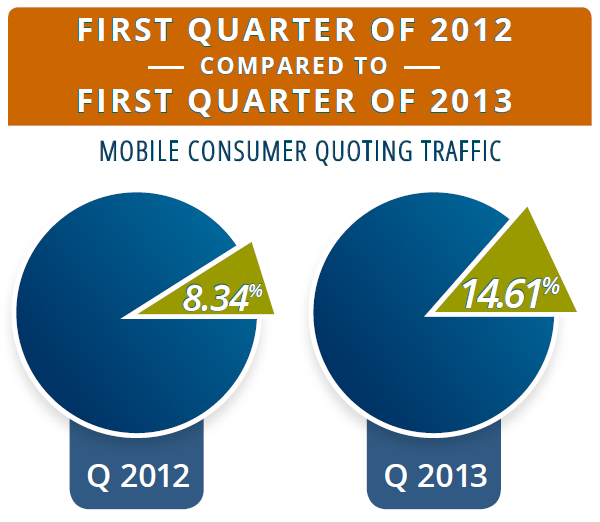 EZLynx Consumer Quoting - Mobile Trends