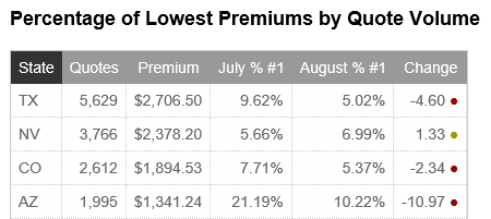 EZLynx Carrier Pulse - Lowest Premium by Quote Volume
